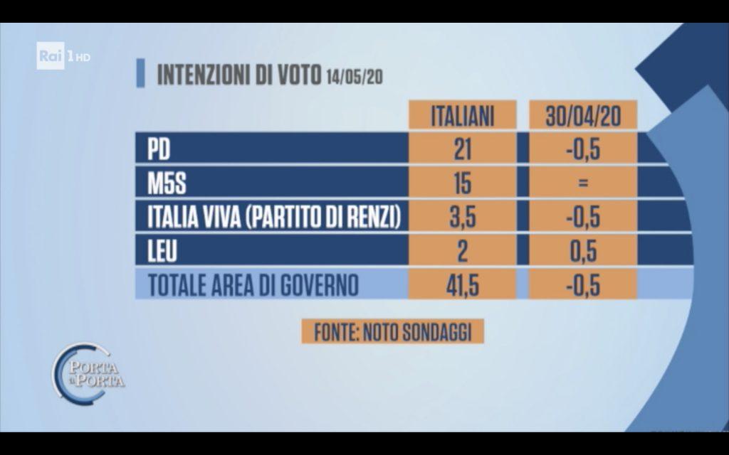 sondaggi elettorali noto, giallo rossi
