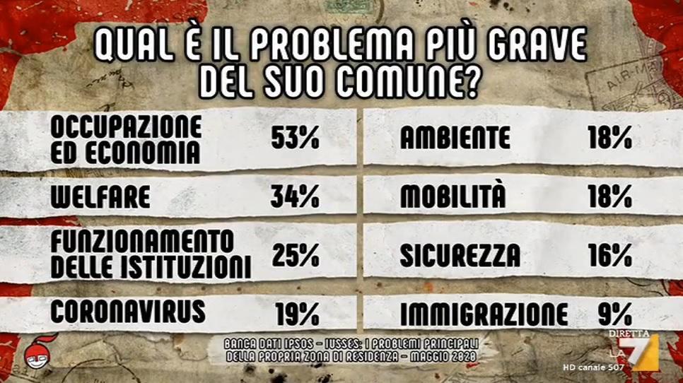 sondaggi politici ipsos 2