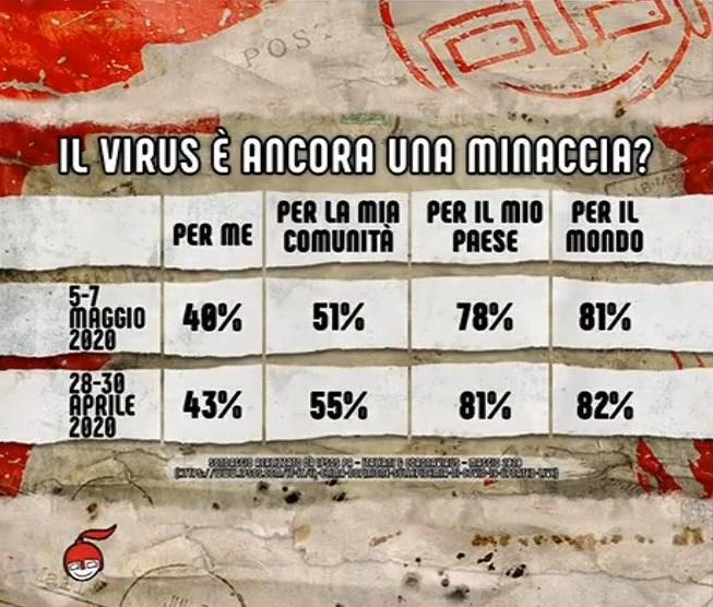 sondaggi politici ipsos, coronavirus