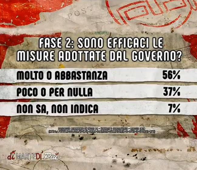 sondaggi politici ipsos, fase 2