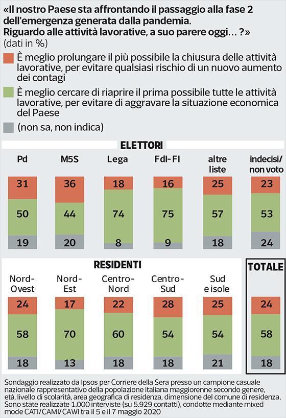 sondaggi politici ipsos