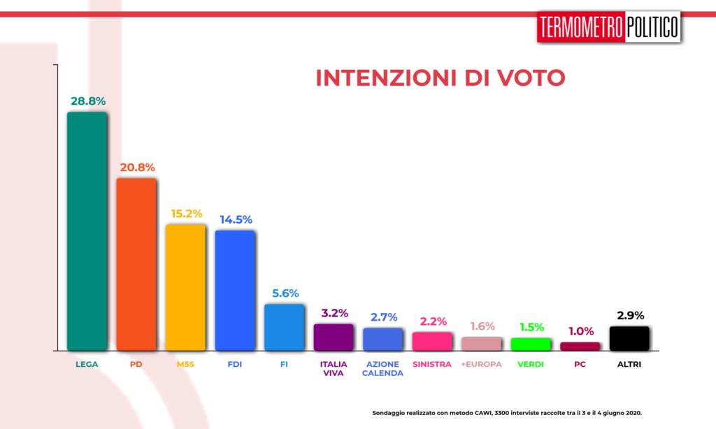 sondaggi elettorali tp, Sondaggio Termometro Politico del 04 giugno 2020
