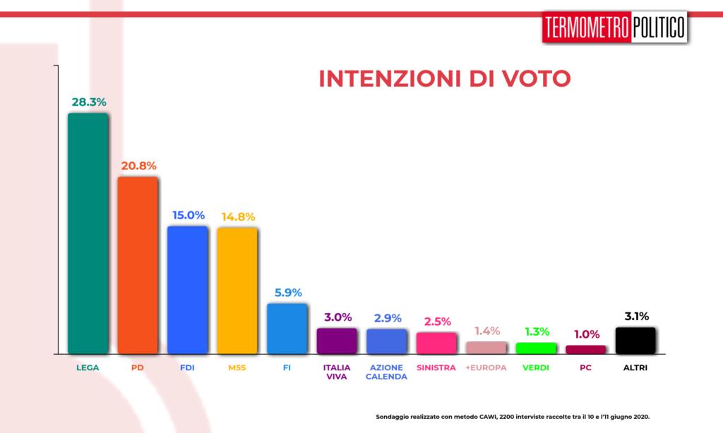 sondaggi elettorali, Sondaggio Termometro Politico del 11 giugno 2020