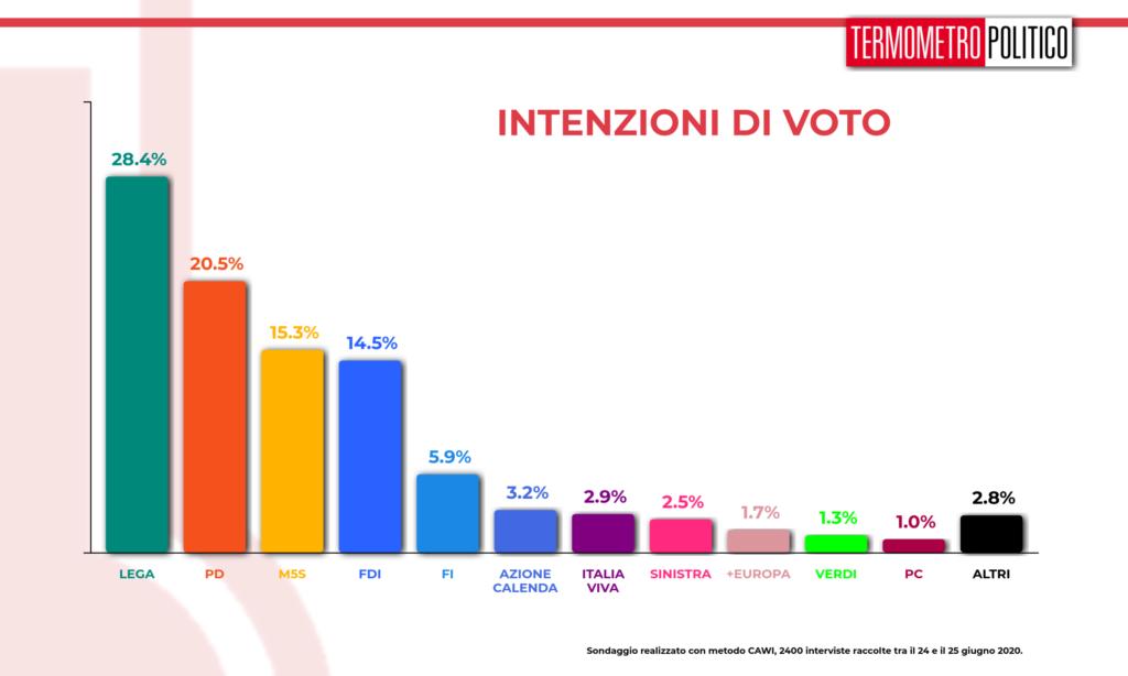 sondaggi elettorali tp, Sondaggio Termometro Politico del 26 giugno 2020