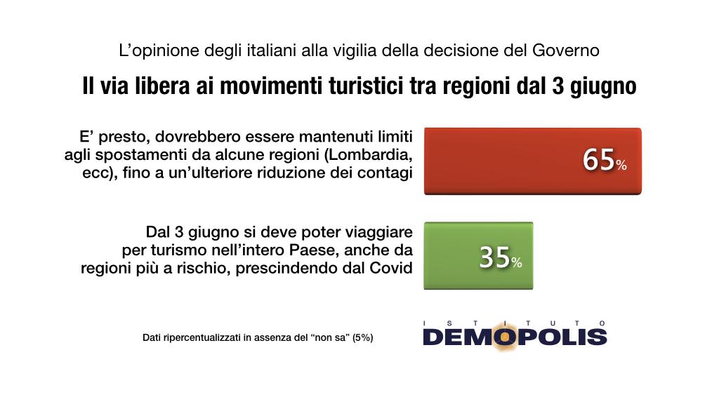 demopolis, spostamenti regioni