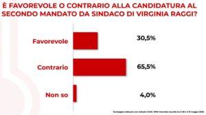 Sondaggi elettorali TP, a Roma il 65,5% non vuole più Virgin
