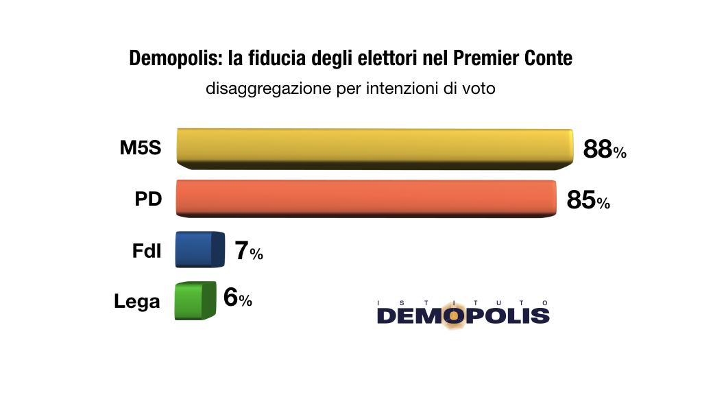 sondaggi elettorali demopolis, fiducia elettori