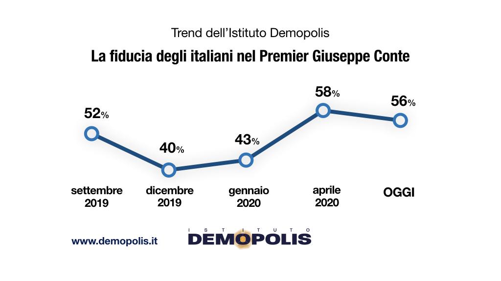 sondaggi elettorali demopolis, fiducia governo