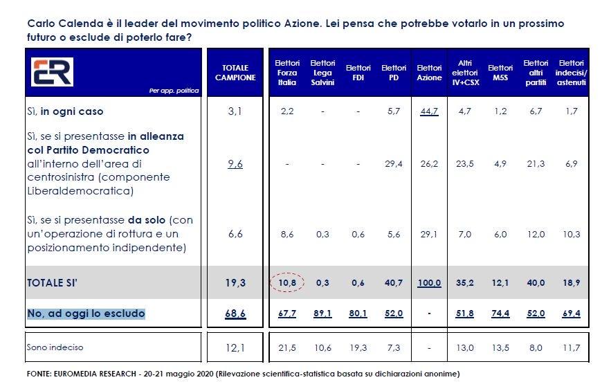 sondaggi elettorali euromedia, calenda