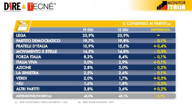 sondaggi elettorali tecne, intenzioni voto