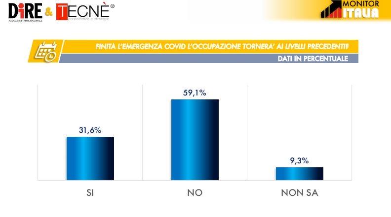 sondaggi elettorali tecne, occupazione