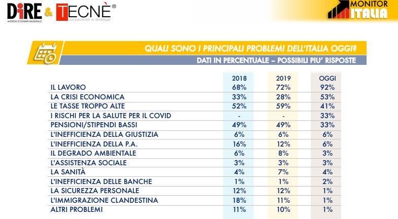 sondaggi elettorali tecne, paure italiani