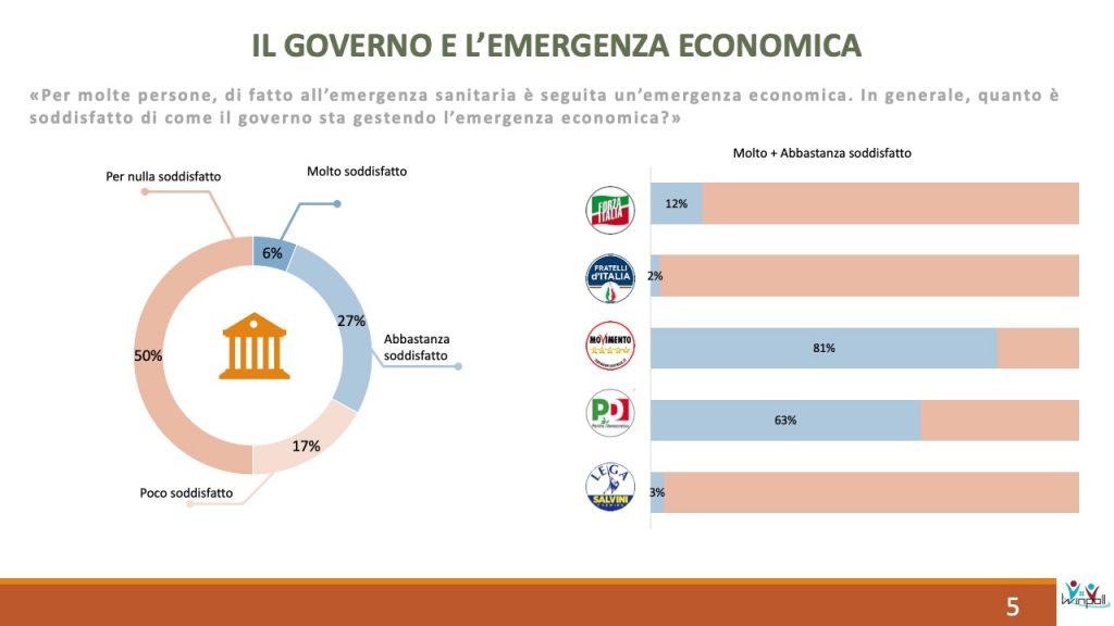 sondaggi elettorali winpoll, economia