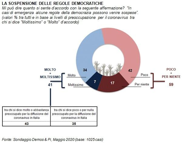 sondaggi politici demos, democrazia