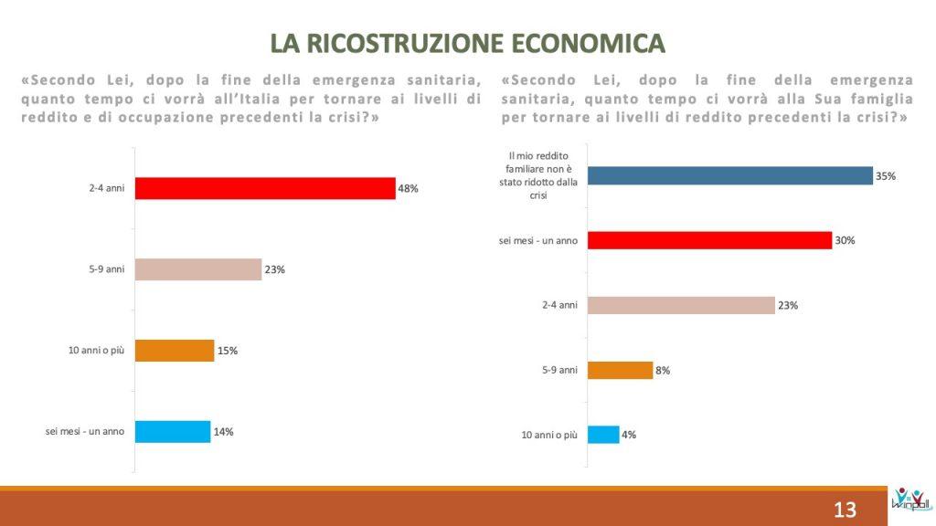 winpoll, futuro economico