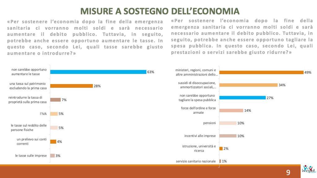 winpoll, misure economiche