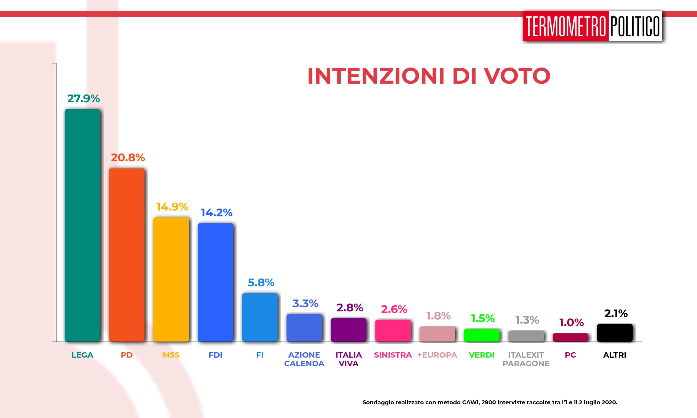 sondaggi elettorali, sondaggio Termometro Politico del 02 luglio 2020
