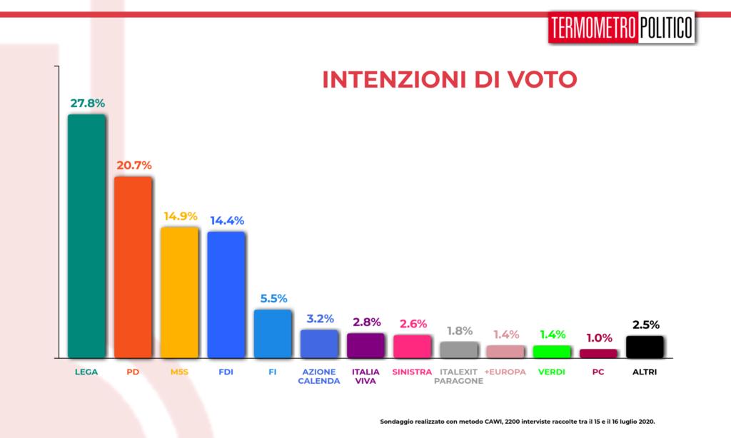 sondaggi elettorali tp, Sondaggio Termometro Politico del 16 luglio 2020