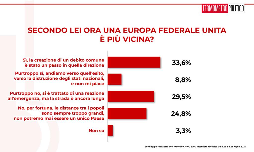 sondaggi elettorali tp, Sondaggio Termometro Politico del 23 luglio 2020