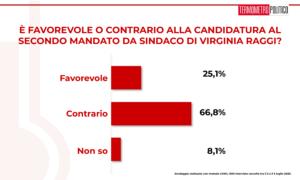 Sondaggi elettorali TP: il 66,8% dei romani non vuole il bis