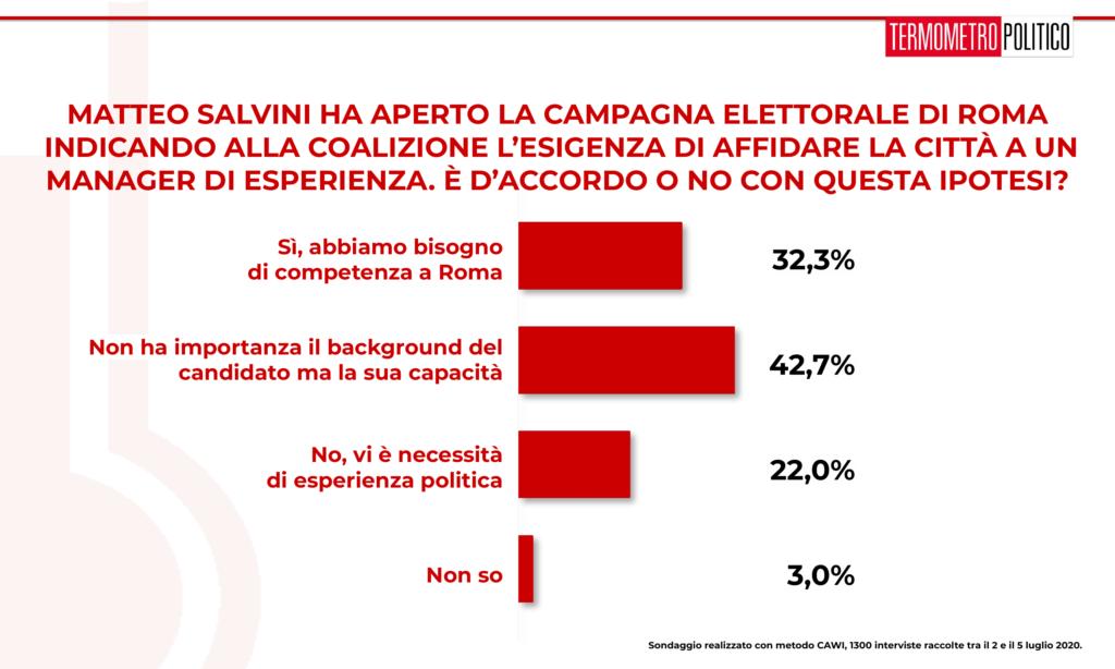 sondaggi elettorali tp, Sondaggio Termometro Politico del 06 luglio 2020