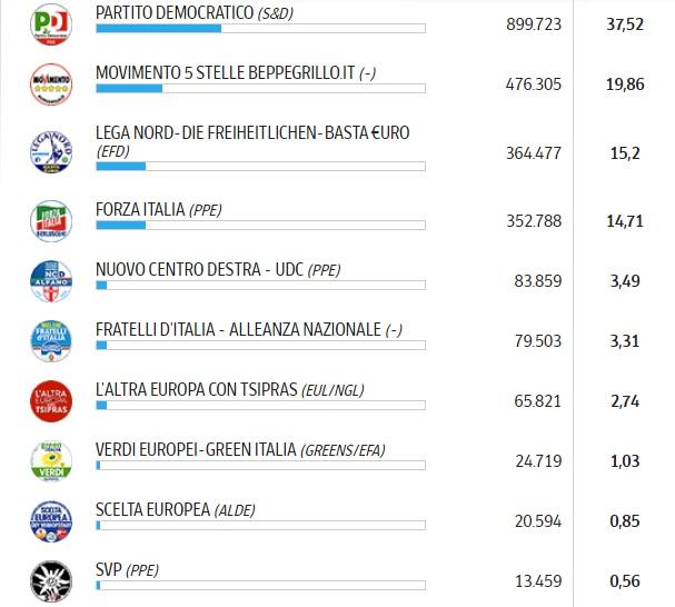 elezioni regionali in Veneto