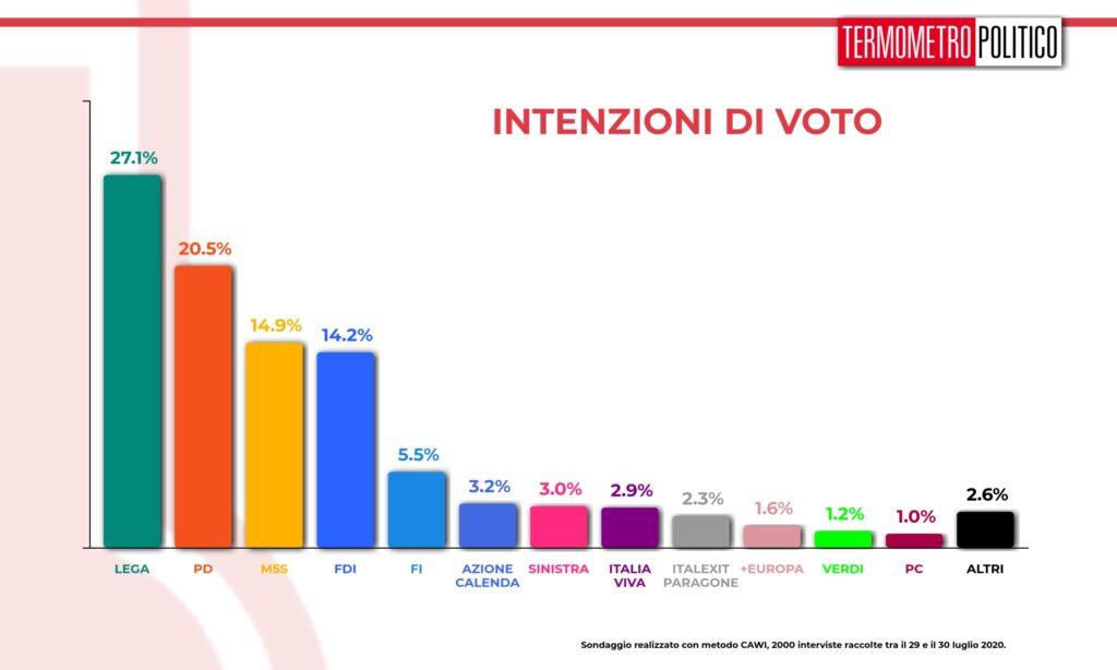 intenzioni voto tp