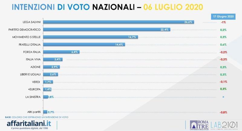 sondaggi elettorali affaritaliani