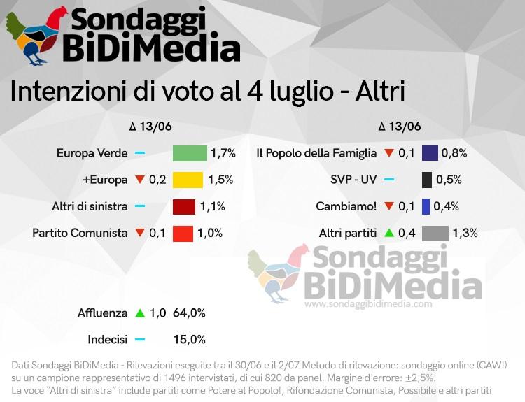 sondaggi elettorali bidimedia, intenzioni voto 1