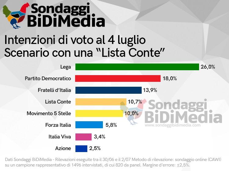 sondaggi elettorali bidimedia, partito conte