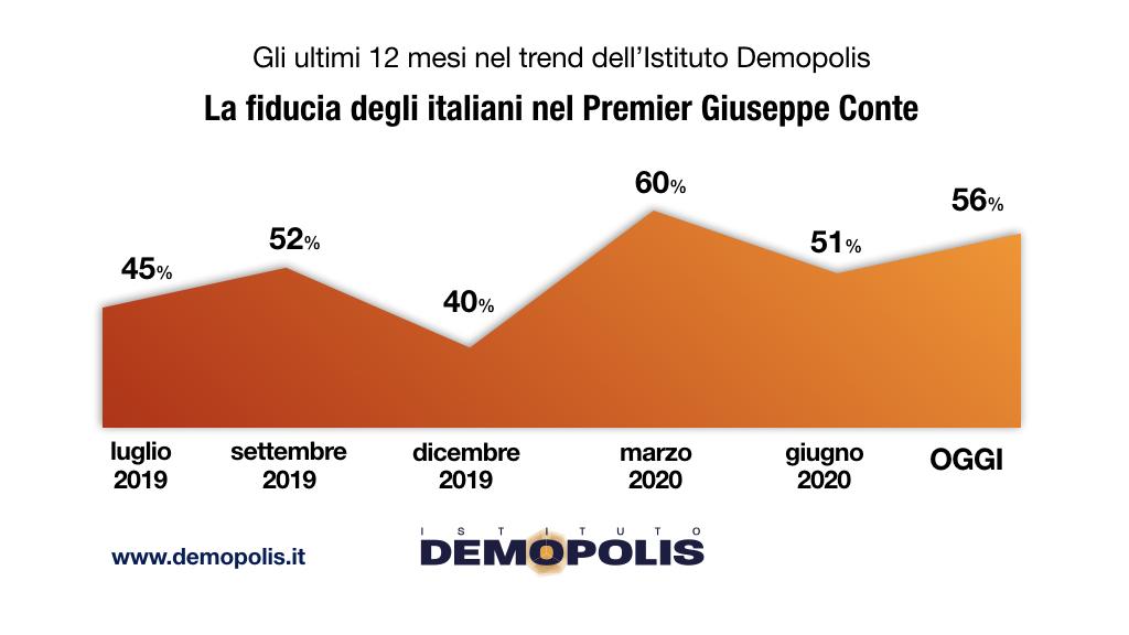 sondaggi elettorali demopolis, fiducia conte