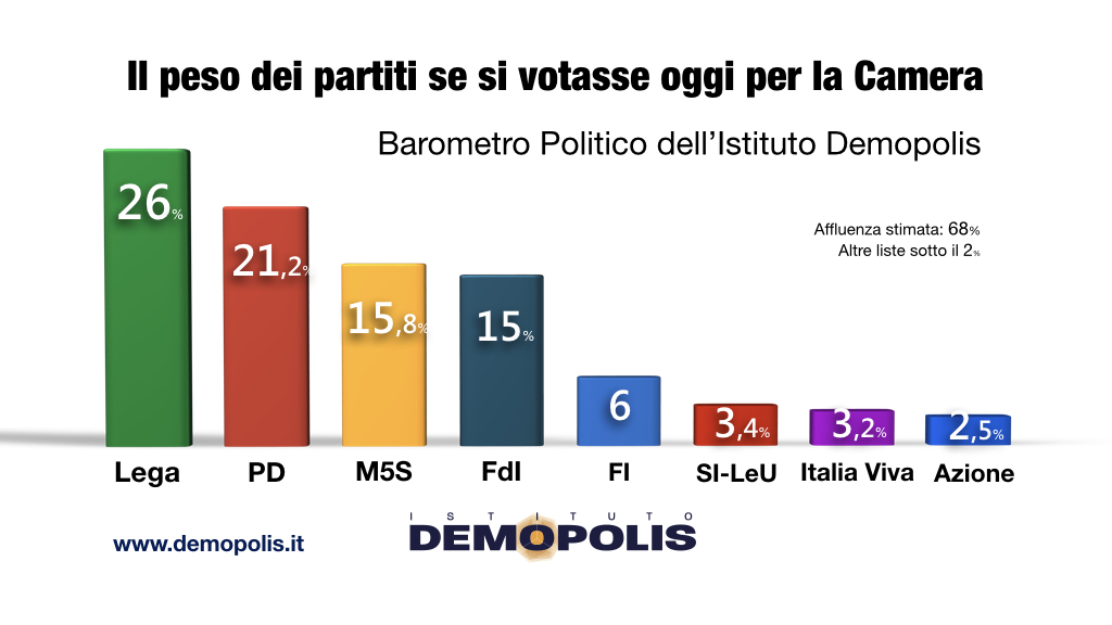 sondaggi elettorali demopolis, fiducia