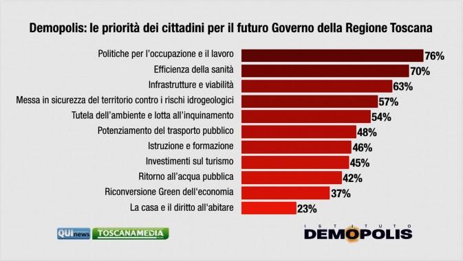 sondaggi elettorali demopolis, priorita