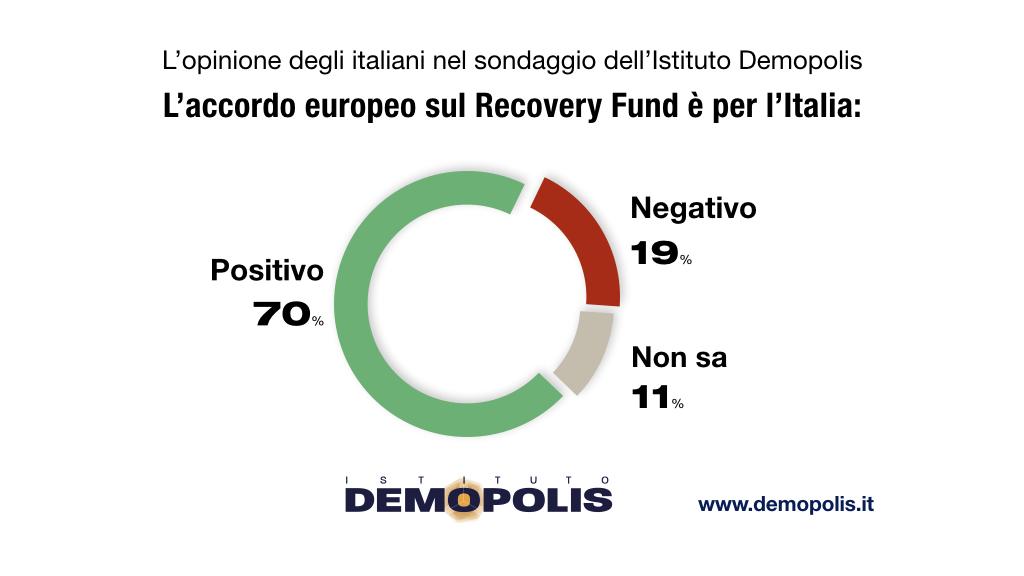 sondaggi elettorali demopolis, recovery fund