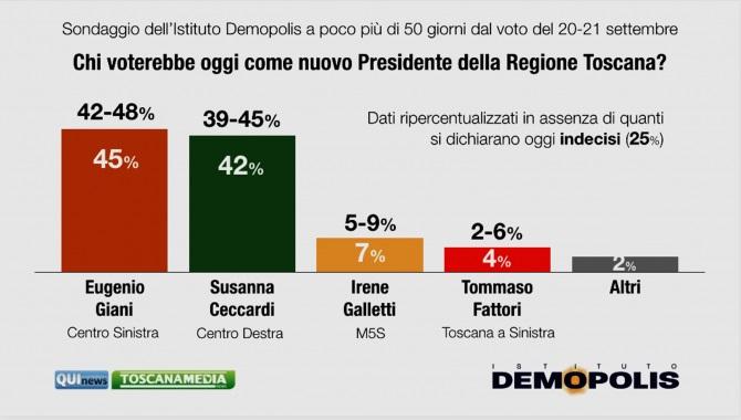 sondaggi elettorali demopolis, toscana