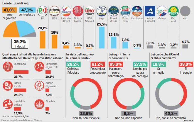 sondaggi elettorali euromedia, 1