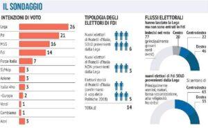 Sondaggi elettorali Analisi Politica: FDI, il 6% dei voti ar