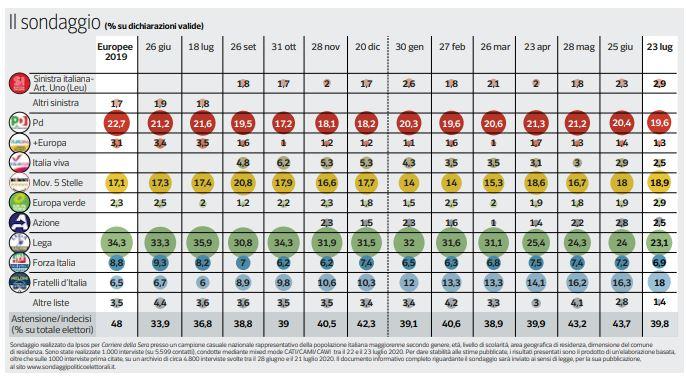 sondaggi elettorali ipsos, intenzioni voto