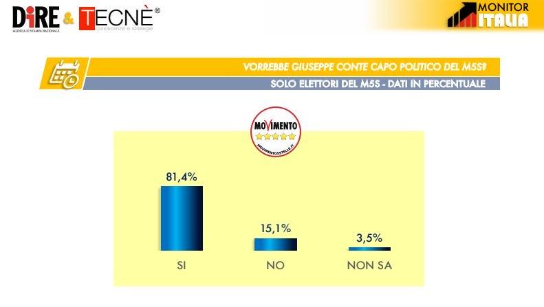 sondaggi elettorali tecnè, conte capo m5s