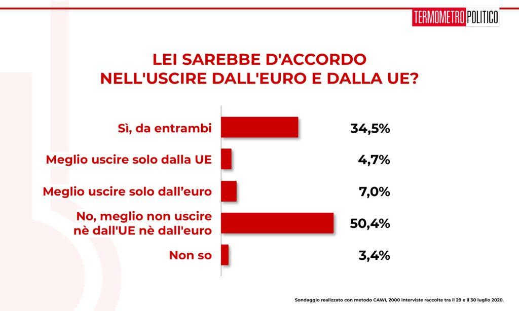 sondaggi elettorali tp, 1