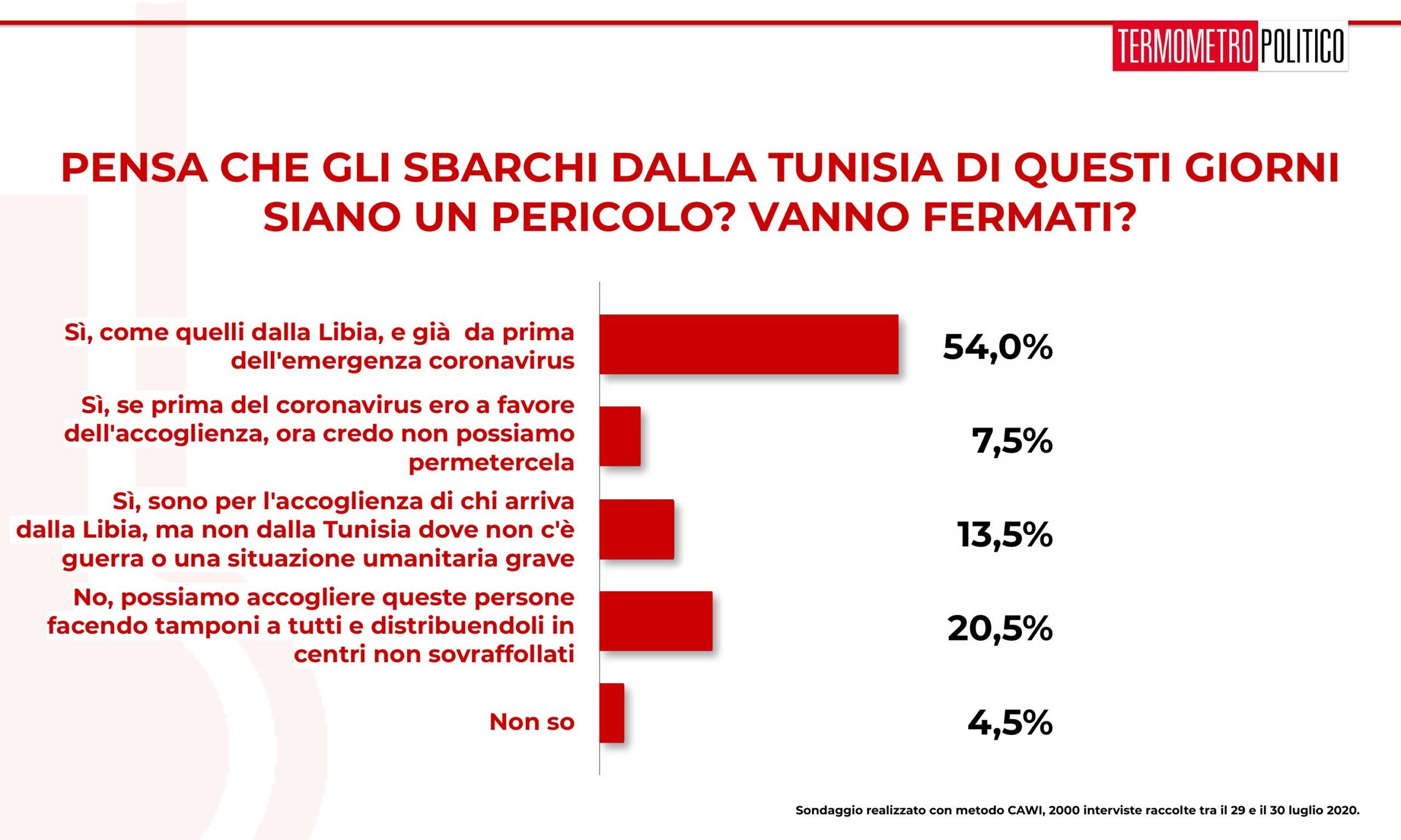 sondaggi elettorali tp, 2