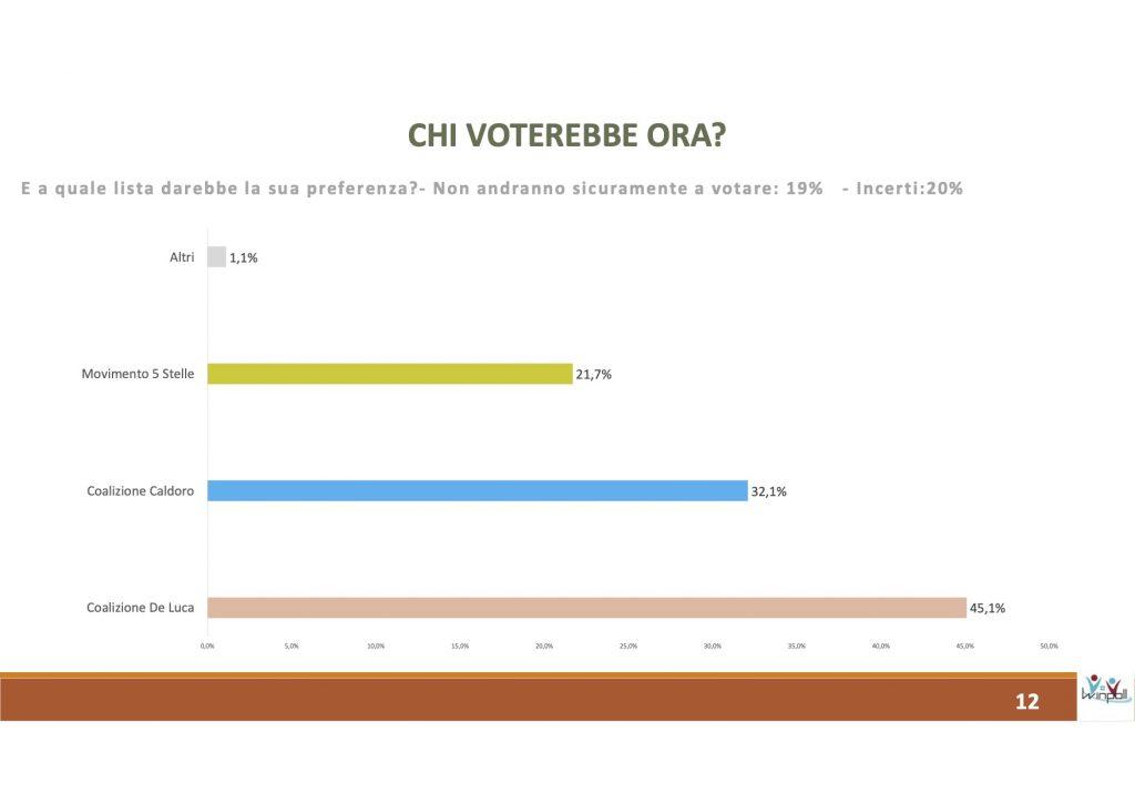 sondaggi elettorali winpoll, coalizioni campania