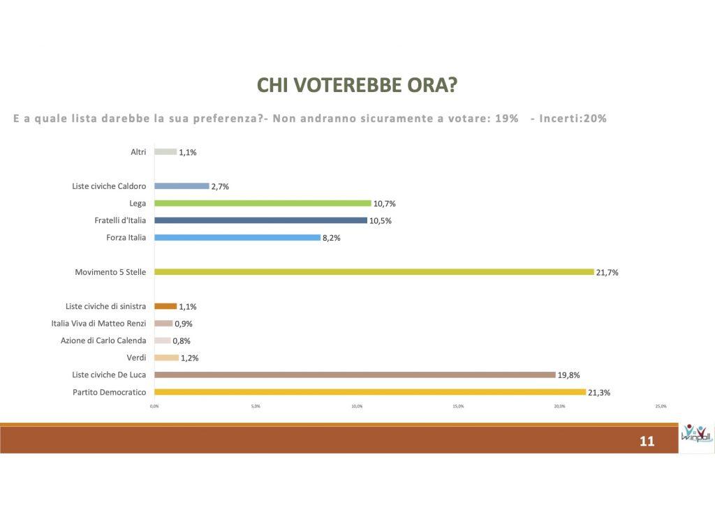 sondaggi elettorali winpoll, lista campania