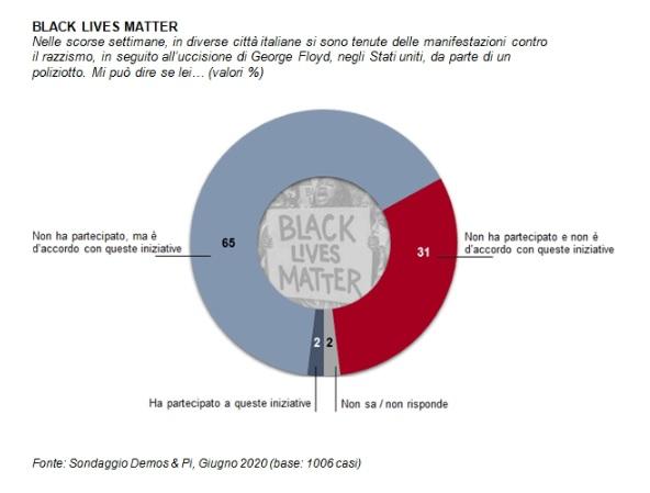 sondaggi politici demos, black lives matter