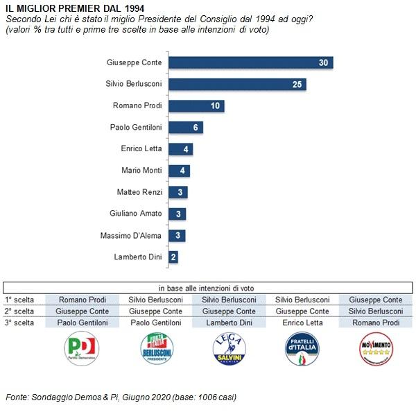 sondaggi politici demos, migliori premier