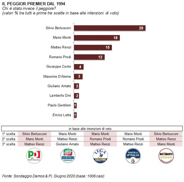 sondaggi politici demos, peggiori premier