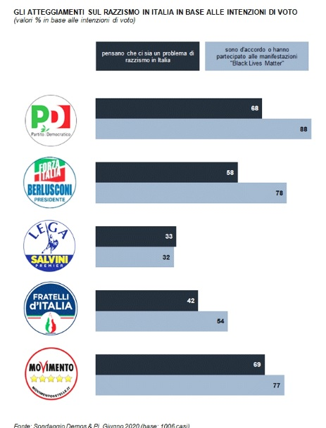 sondaggi politici demos, razzismo partiti