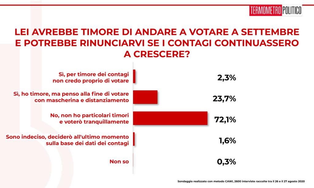 sondaggi elettorali tp, Sondaggio Termometro Politico del 27 agosto 2020