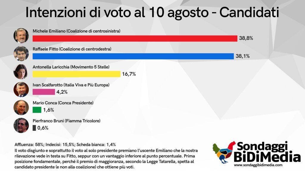 sondaggi elettorali bidimedia, puglia candidati