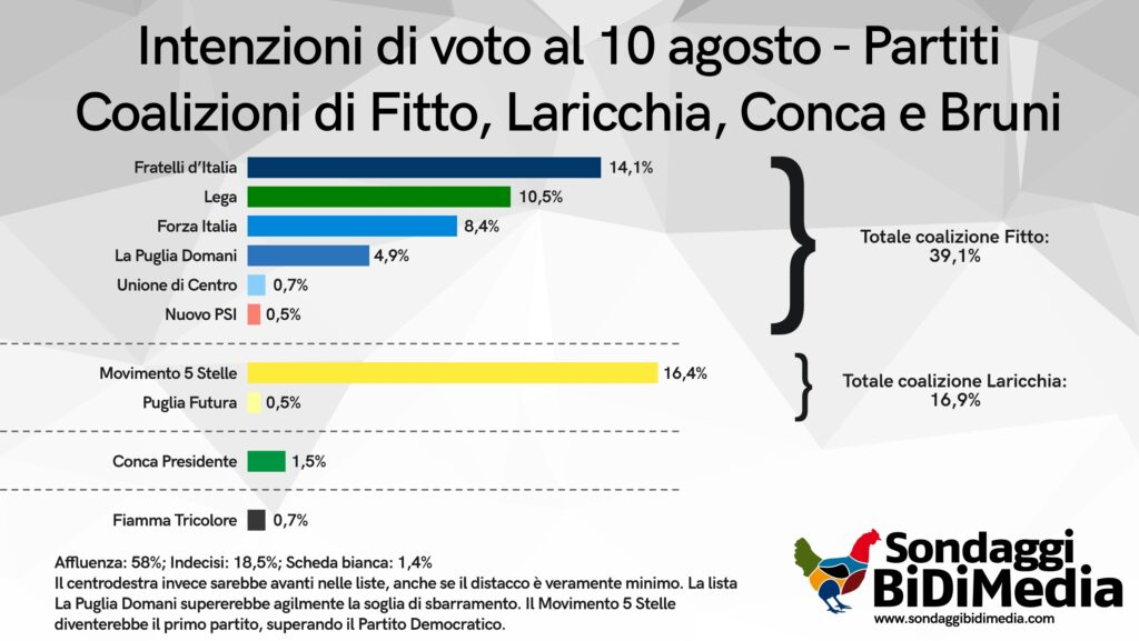 sondaggi elettorali bidimedia, puglia lista cdx